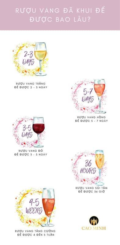 Rượu vang đã khui để được bao lâu?