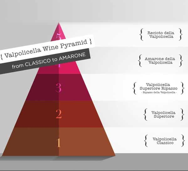 Rượu vang vùng Valpolicella được chia ra làm 5 cấp bậc