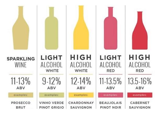 Rượu vang bao nhiêu độ? Nồng độ cồn cao hay thấp thì ngon hơn?