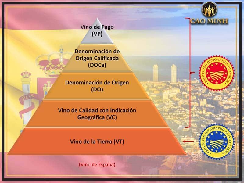 Phân hạng rượu vang Tây Ban Nha
